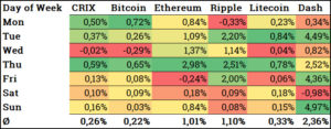 How are returns from cryptocurrencies